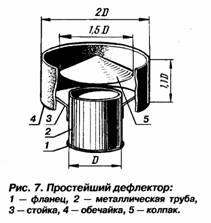 Дефлектор на дымоход своими руками чертежи